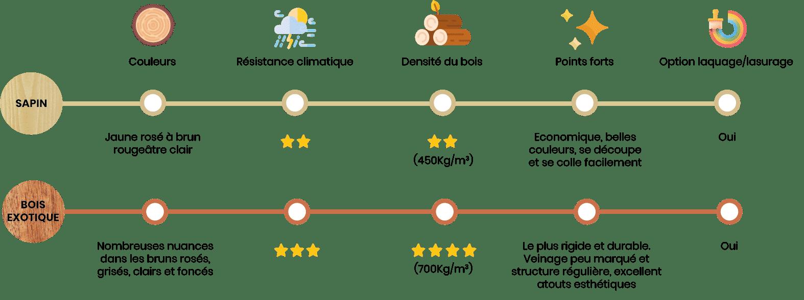 Essences de bois infographie - volets coulissants