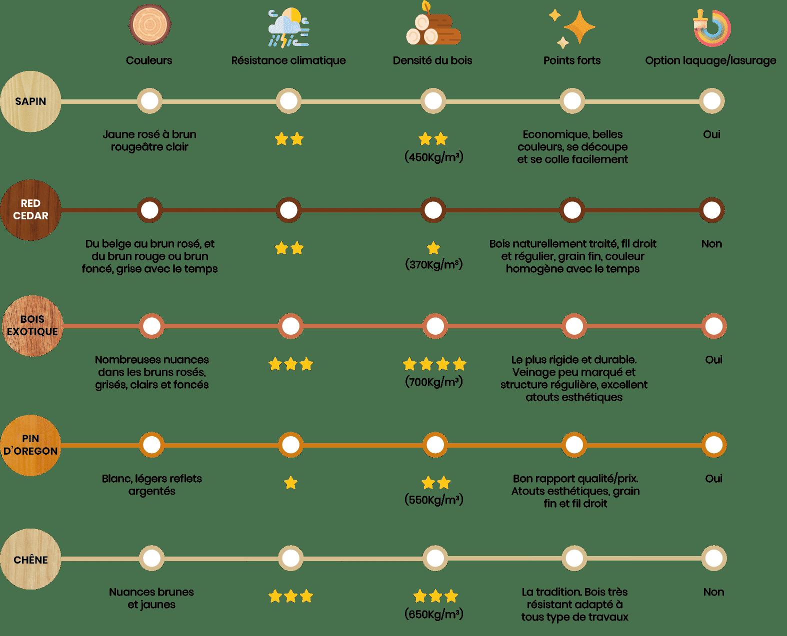 Essences de bois infographie