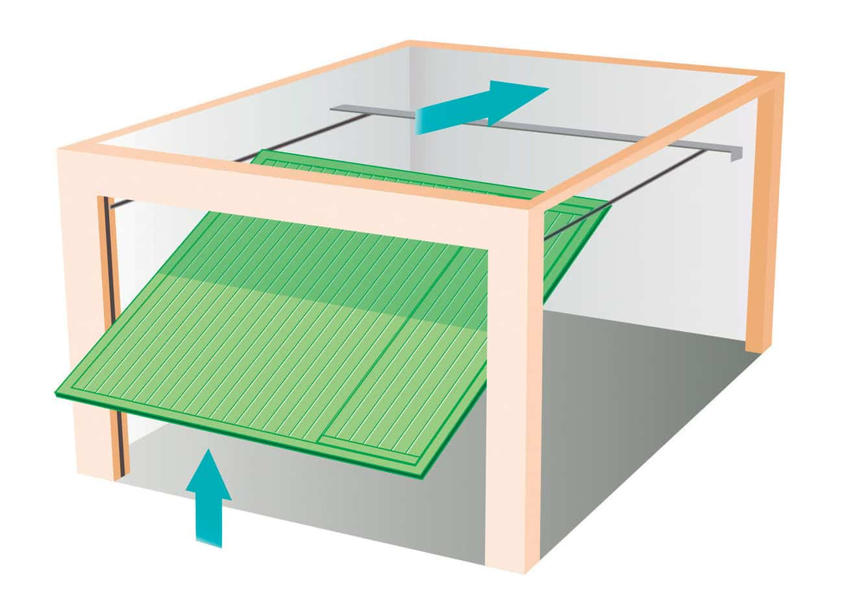 Porte de garage refoulement au plafond basculante